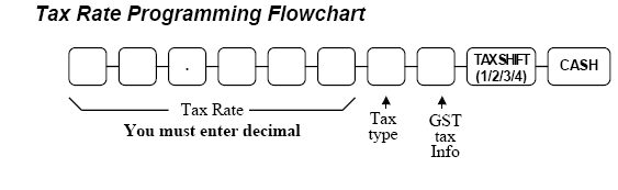 SAM4s ER-5215M Tax Programming Flow Chart